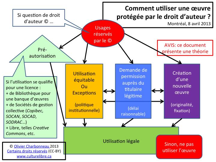 Comment utiliser une oeuvre protégée par le droit d'auteur?