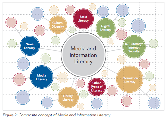 Composite concept of Media and Information Literacy from UNESCO's Global media and information literacy assessment framework: country readiness and competencies 2013 p. 31