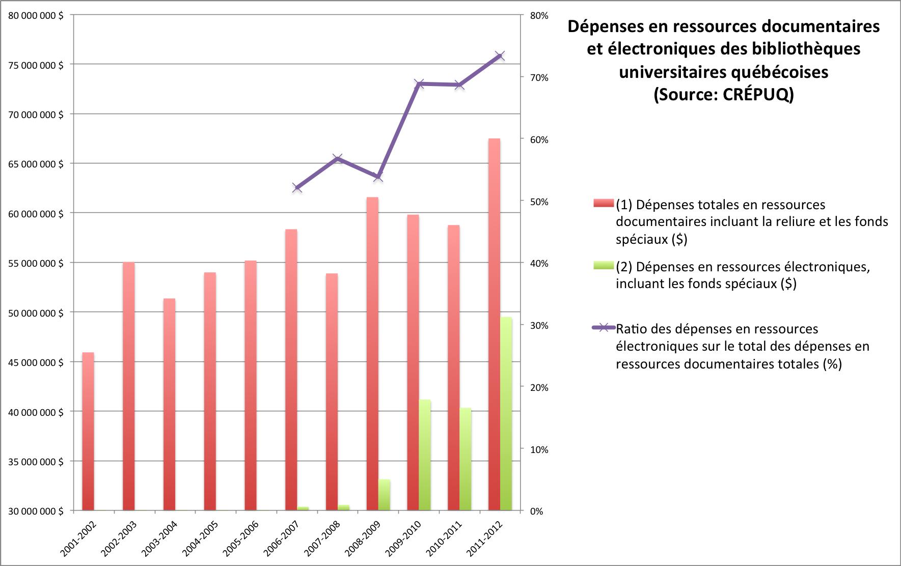 Dépenses en ressources documentaires et électroniques des bibliothèques universitaires québécoises (Source: CRÉPUQ)