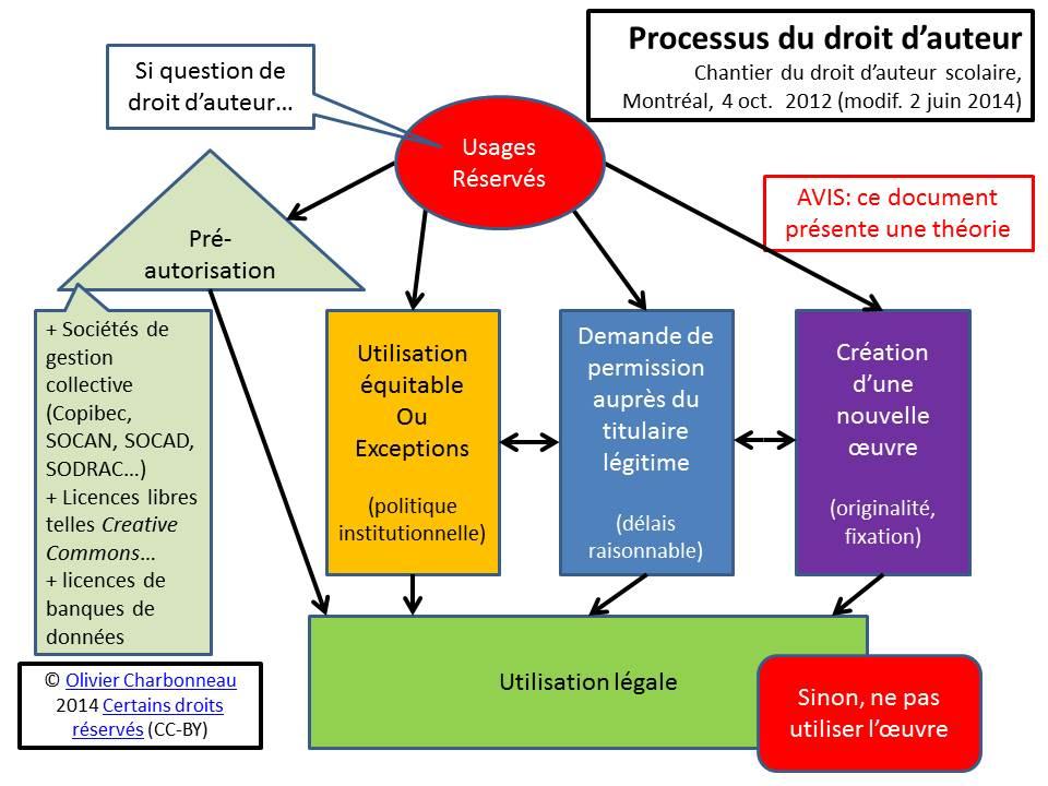 Processus du droit d'auteur