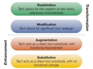 Substitution Augmentation Modification Redefinition Model